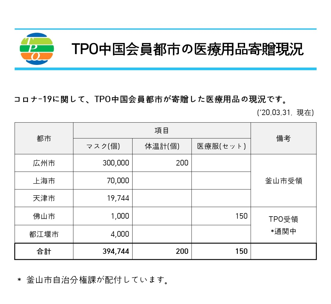 Donations of Medical Supplies from TPO Member Cities in China (JP)_page-0001 (1)5.jpg